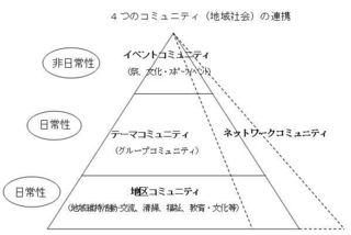 コミュニティ図.JPG